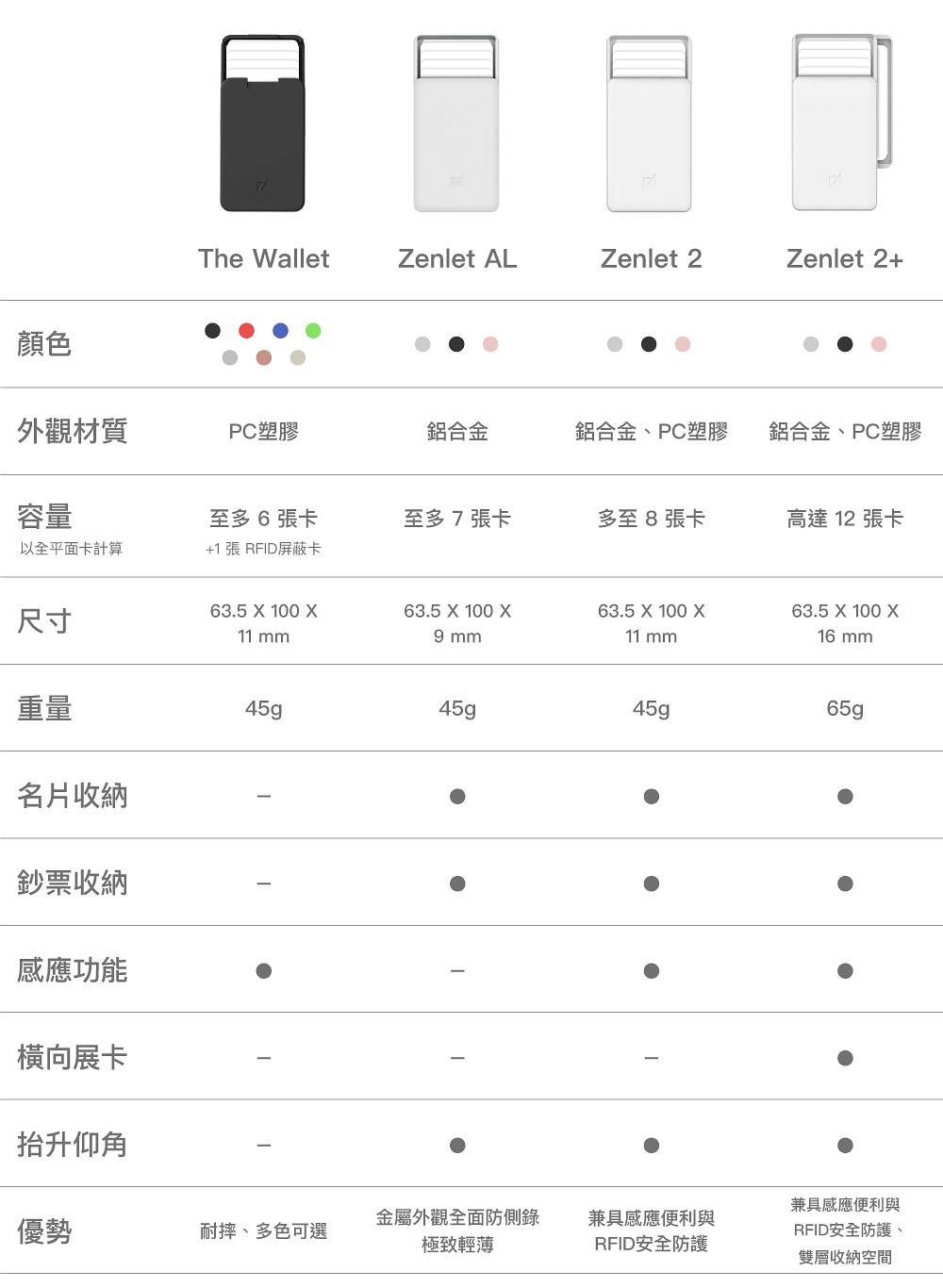 【冬季新品】ZENLET Zenlet 2 行動錢包 冰川綠